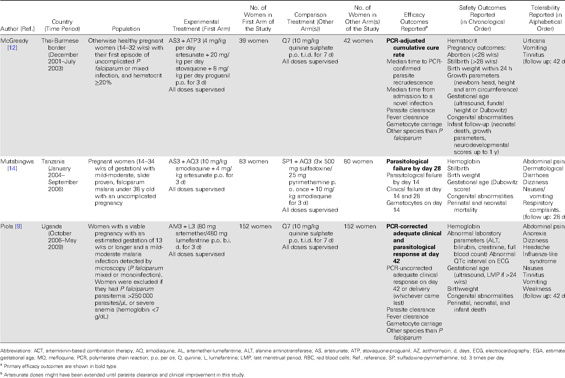 Artemisinin based combination therapy versus quinine or other table 1 gamestrikefo Image collections
