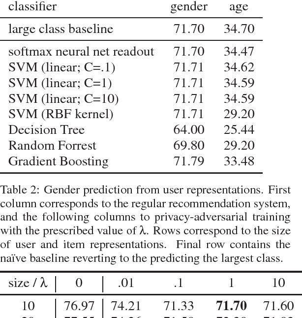 Figure 1 for Privacy-Adversarial User Representations in Recommender Systems