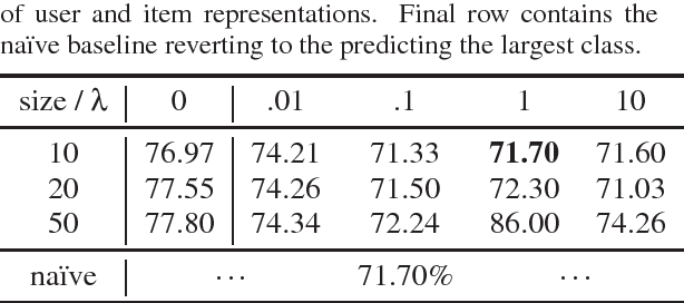Figure 2 for Privacy-Adversarial User Representations in Recommender Systems