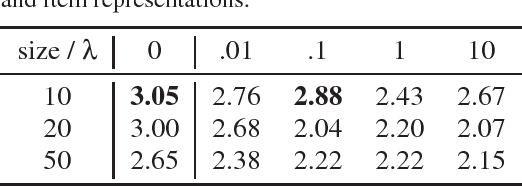 Figure 4 for Privacy-Adversarial User Representations in Recommender Systems