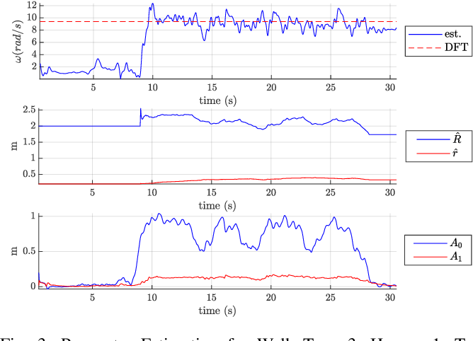 Figure 3 for Modelling and Estimation of Human Walking Gait for Physical Human-Robot Interaction