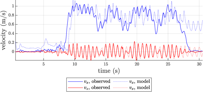 Figure 4 for Modelling and Estimation of Human Walking Gait for Physical Human-Robot Interaction