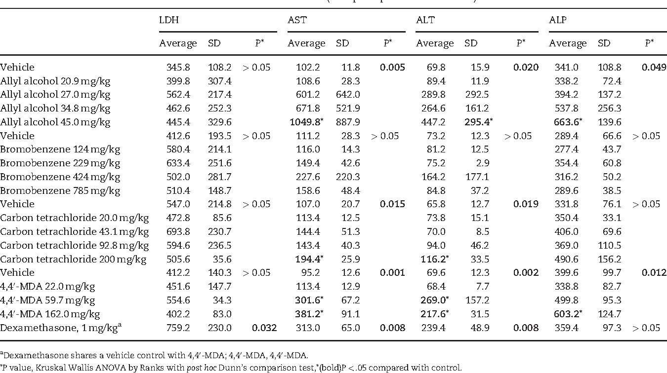 TABLE 2. Blood Clinical Chemistries After Oral Administration in Rats (Group 1 Experimental Animals)