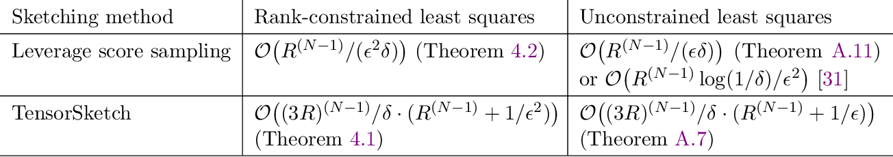 Figure 1 for Fast and Accurate Randomized Algorithms for Low-rank Tensor Decompositions