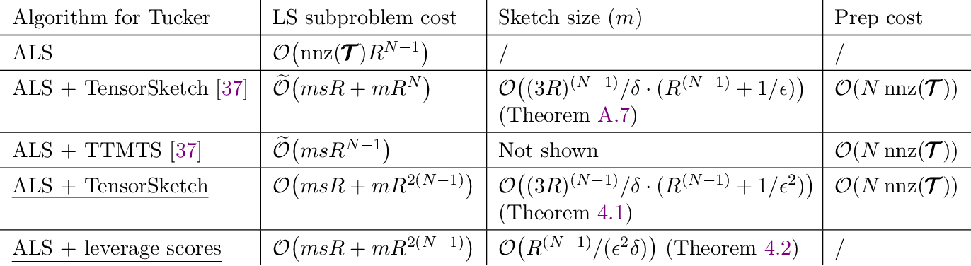 Figure 3 for Fast and Accurate Randomized Algorithms for Low-rank Tensor Decompositions