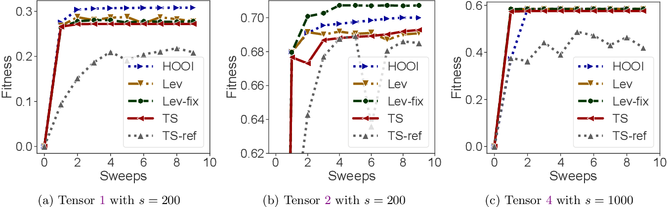 Figure 2 for Fast and Accurate Randomized Algorithms for Low-rank Tensor Decompositions