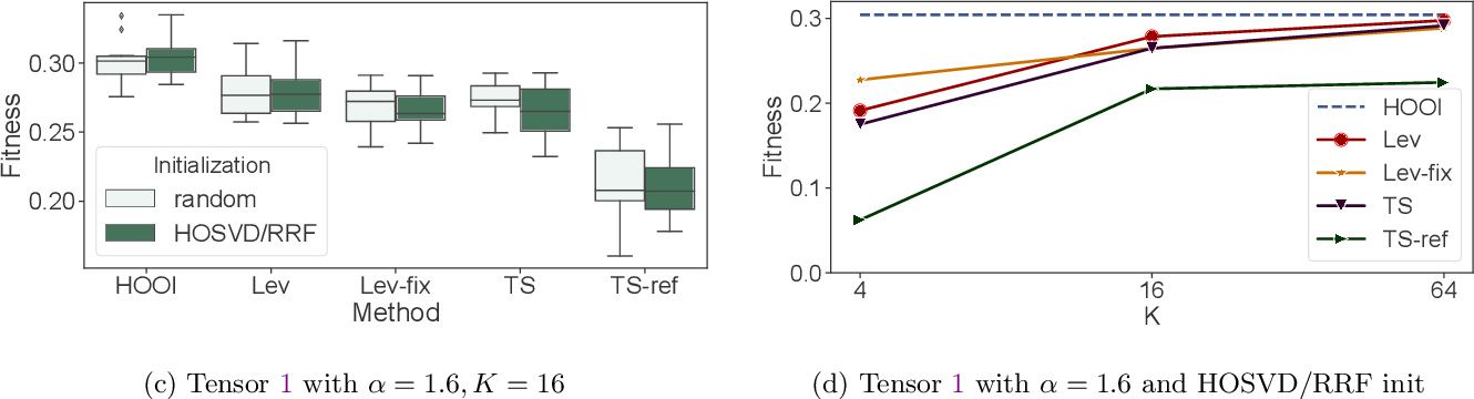 Figure 4 for Fast and Accurate Randomized Algorithms for Low-rank Tensor Decompositions