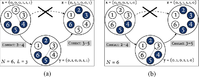 Fig. 2. Example state transitions in two six-node DTNs. (a) Forwarding. (b) Replication.
