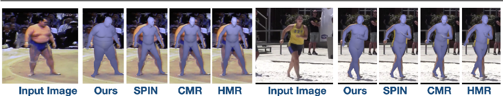 Figure 1 for Synthetic Training for Accurate 3D Human Pose and Shape Estimation in the Wild