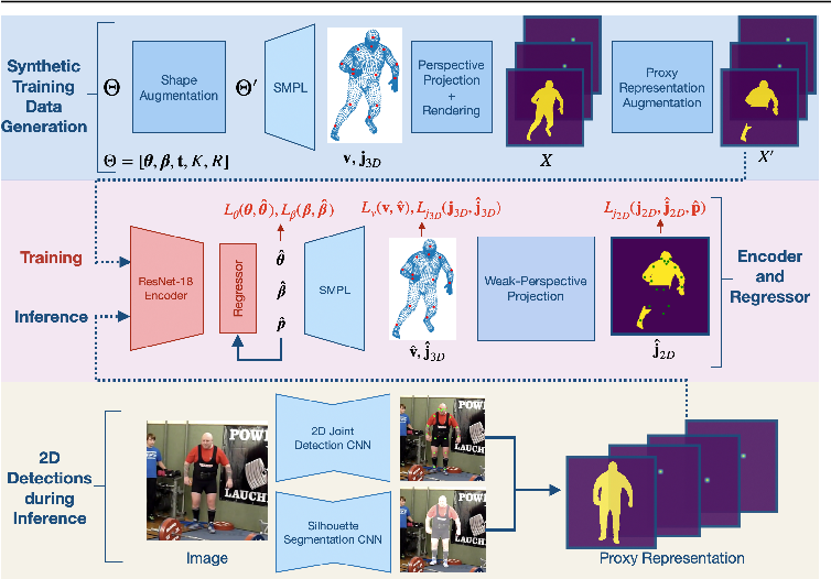 Figure 2 for Synthetic Training for Accurate 3D Human Pose and Shape Estimation in the Wild