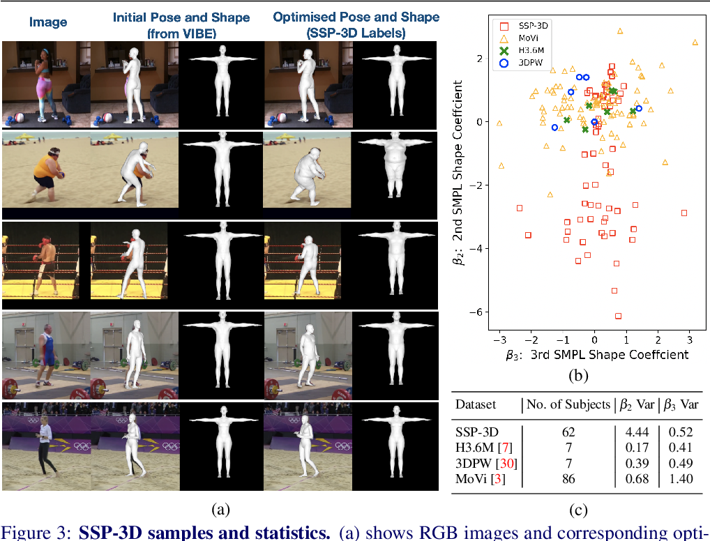 Figure 3 for Synthetic Training for Accurate 3D Human Pose and Shape Estimation in the Wild