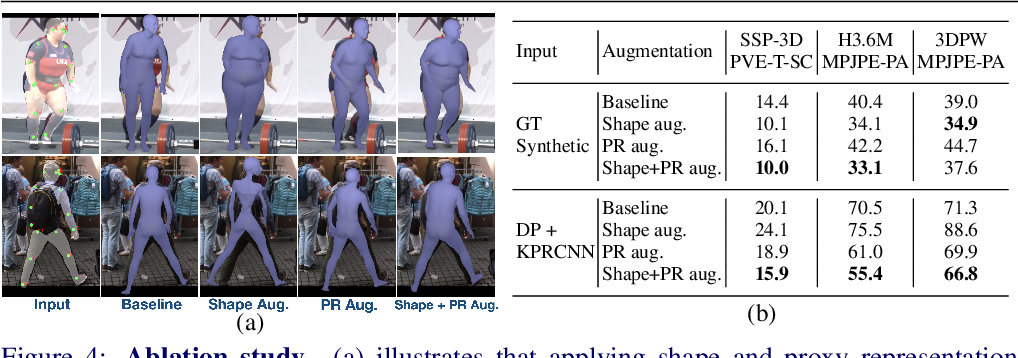 Figure 4 for Synthetic Training for Accurate 3D Human Pose and Shape Estimation in the Wild