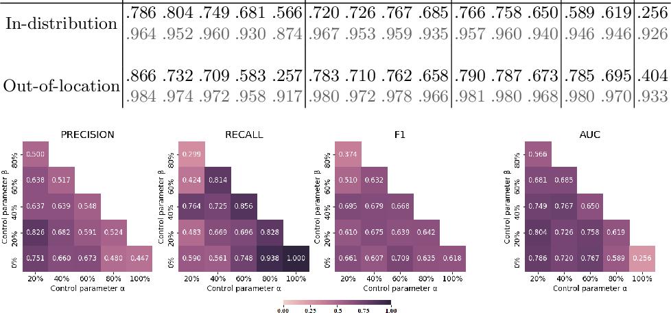 Figure 2 for Weakly supervised multiple instance learning histopathological tumor segmentation
