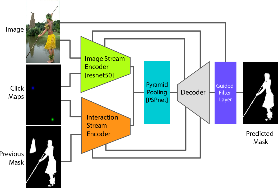 Figure 4 for Getting to 99% Accuracy in Interactive Segmentation