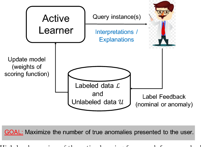 Figure 1 for Active Anomaly Detection via Ensembles: Insights, Algorithms, and Interpretability