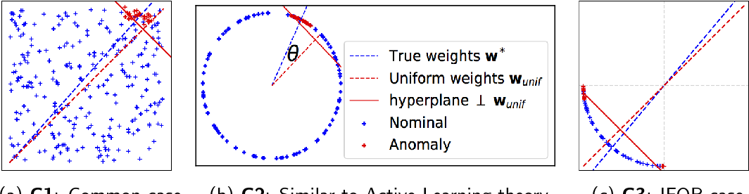Figure 3 for Active Anomaly Detection via Ensembles: Insights, Algorithms, and Interpretability