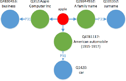 Figure 1 for Short Text Classification via Knowledge powered Attention with Similarity Matrix based CNN