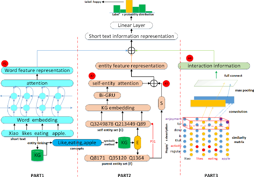Figure 3 for Short Text Classification via Knowledge powered Attention with Similarity Matrix based CNN