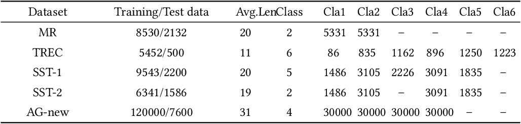 Figure 2 for Short Text Classification via Knowledge powered Attention with Similarity Matrix based CNN