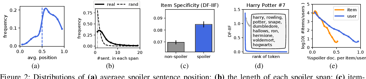 Figure 3 for Fine-Grained Spoiler Detection from Large-Scale Review Corpora