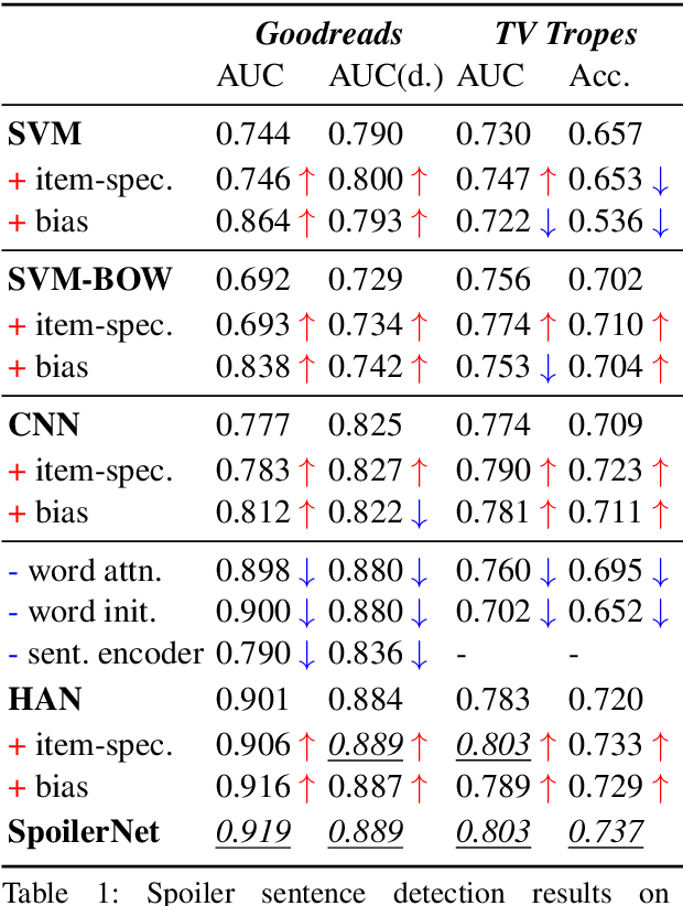 Figure 2 for Fine-Grained Spoiler Detection from Large-Scale Review Corpora