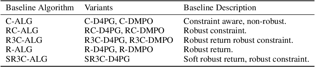 Figure 1 for Robust Constrained Reinforcement Learning for Continuous Control with Model Misspecification