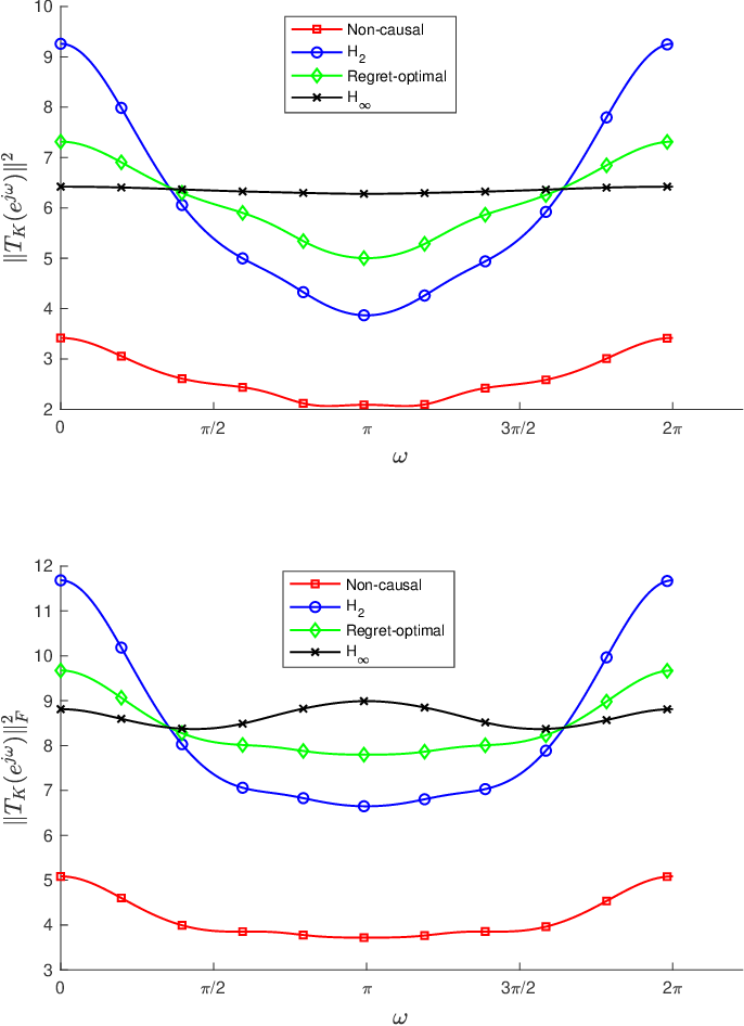 Figure 1 for Regret-Optimal Full-Information Control