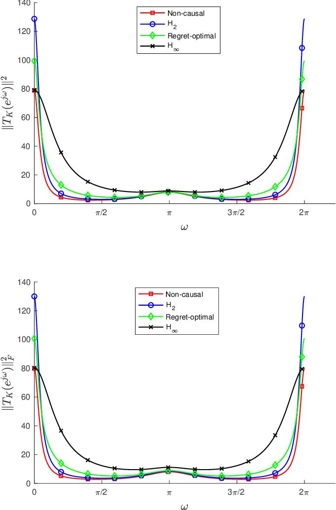 Figure 2 for Regret-Optimal Full-Information Control
