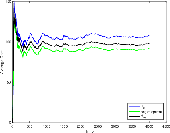 Figure 3 for Regret-Optimal Full-Information Control