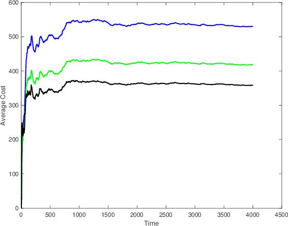 Figure 4 for Regret-Optimal Full-Information Control