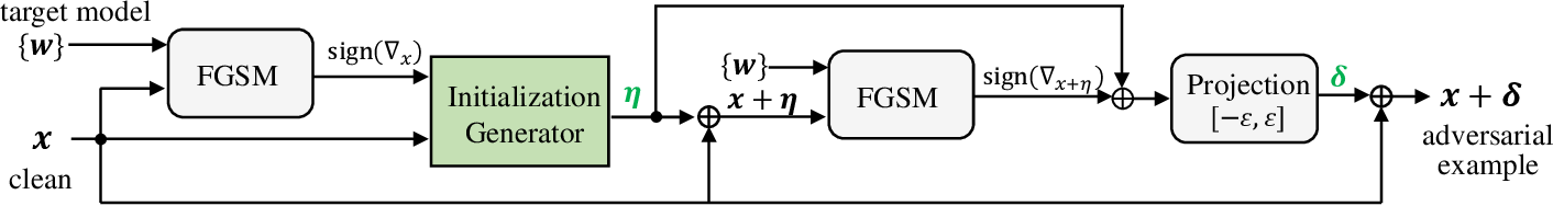 Figure 2 for Boosting Fast Adversarial Training with Learnable Adversarial Initialization