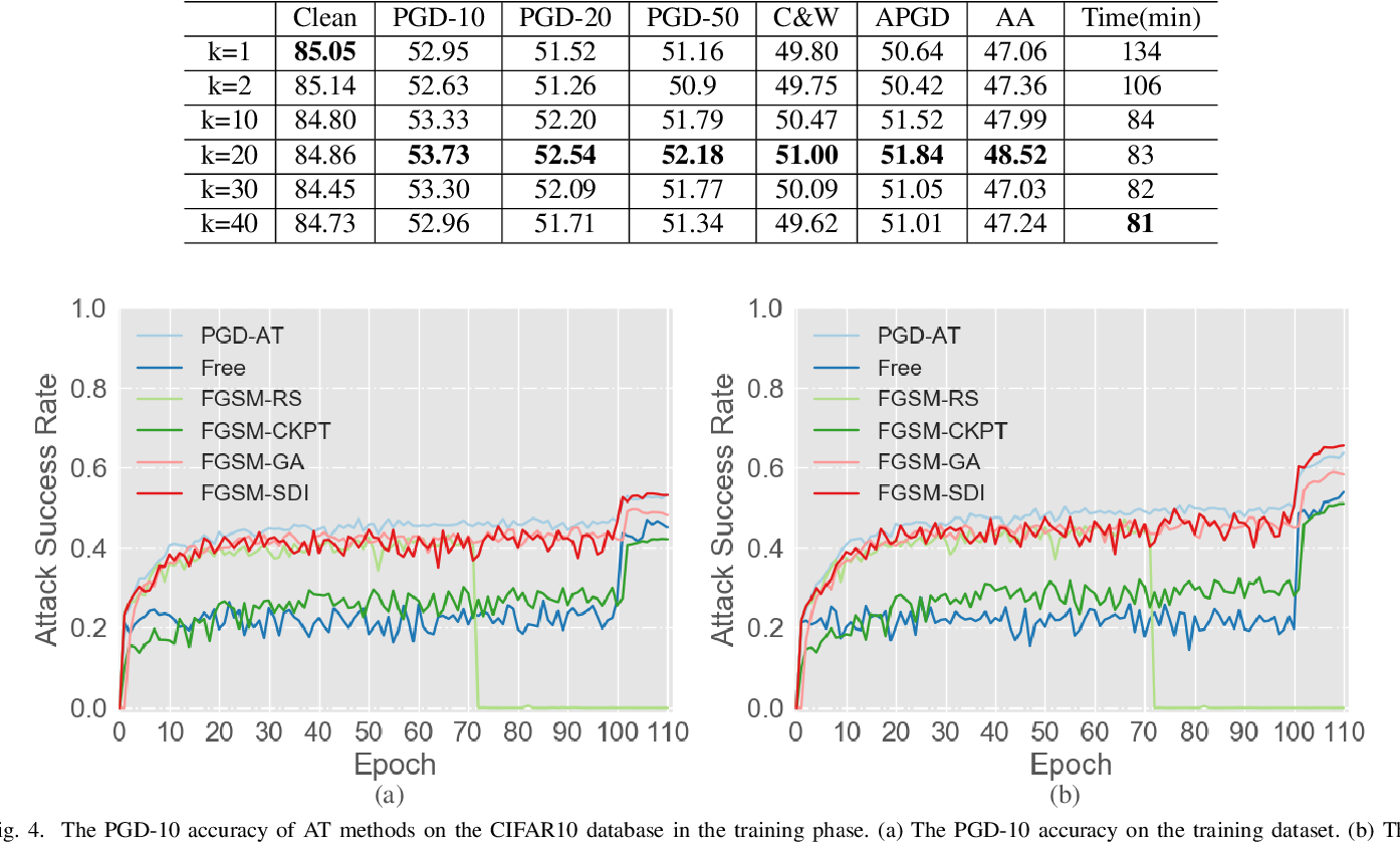 Figure 4 for Boosting Fast Adversarial Training with Learnable Adversarial Initialization