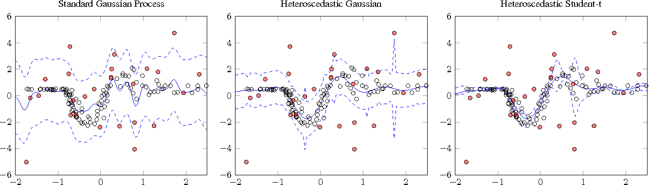 Figure 3 for Chained Gaussian Processes