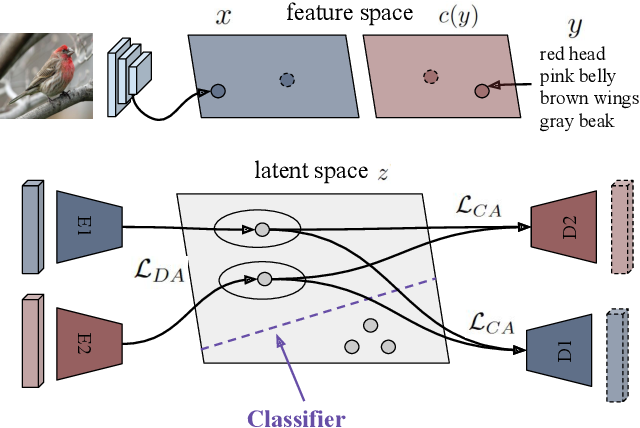Figure 1 for Generalized Zero- and Few-Shot Learning via Aligned Variational Autoencoders