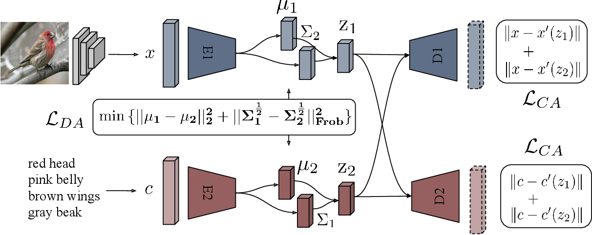 Figure 3 for Generalized Zero- and Few-Shot Learning via Aligned Variational Autoencoders
