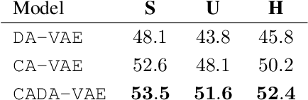 Figure 2 for Generalized Zero- and Few-Shot Learning via Aligned Variational Autoencoders