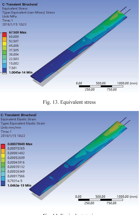 Figure 13 from Analysis of wing flexure deformation based on