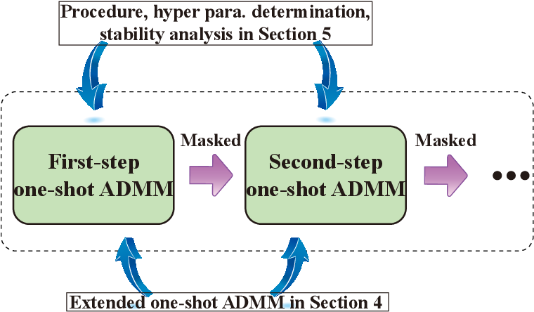 Figure 1 for Progressive DNN Compression: A Key to Achieve Ultra-High Weight Pruning and Quantization Rates using ADMM