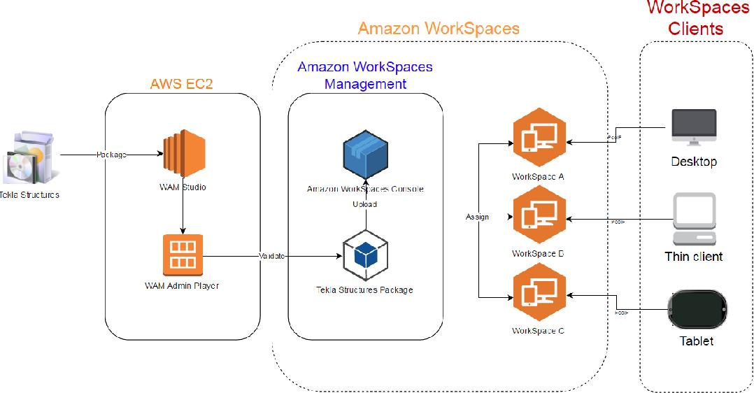 Deploying building information modeling software on Desktop