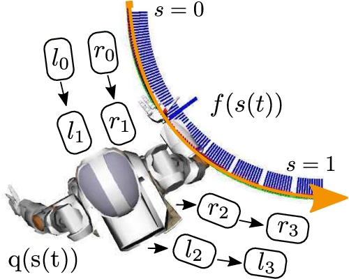 Figure 1 for Finding Locomanipulation Plans Quickly in the Locomotion Constrained Manifold