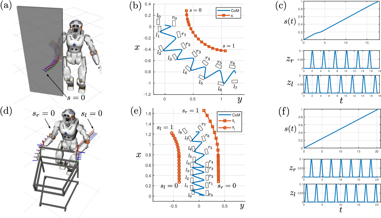 Figure 3 for Finding Locomanipulation Plans Quickly in the Locomotion Constrained Manifold