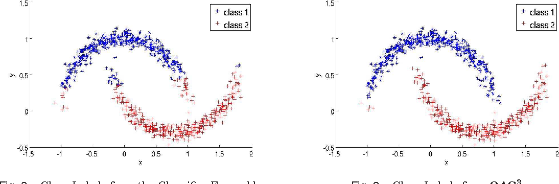 Figure 3 for An Optimization Framework for Semi-Supervised and Transfer Learning using Multiple Classifiers and Clusterers