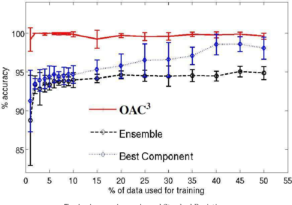 Figure 4 for An Optimization Framework for Semi-Supervised and Transfer Learning using Multiple Classifiers and Clusterers