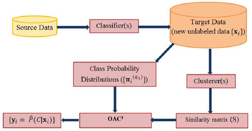 Figure 1 for An Optimization Framework for Semi-Supervised and Transfer Learning using Multiple Classifiers and Clusterers