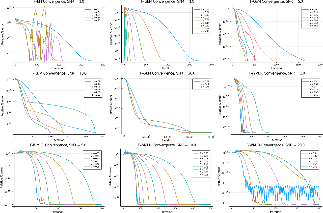 Figure 4 for A Wasserstein Minimax Framework for Mixed Linear Regression