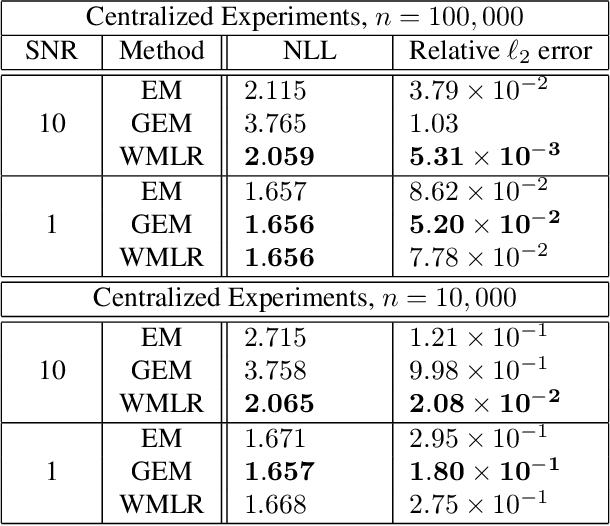 Figure 1 for A Wasserstein Minimax Framework for Mixed Linear Regression