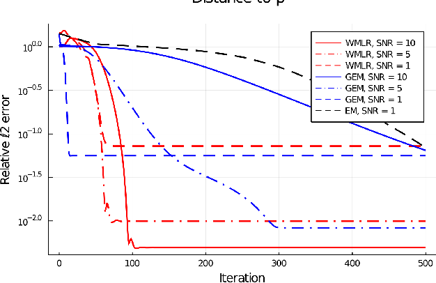 Figure 2 for A Wasserstein Minimax Framework for Mixed Linear Regression