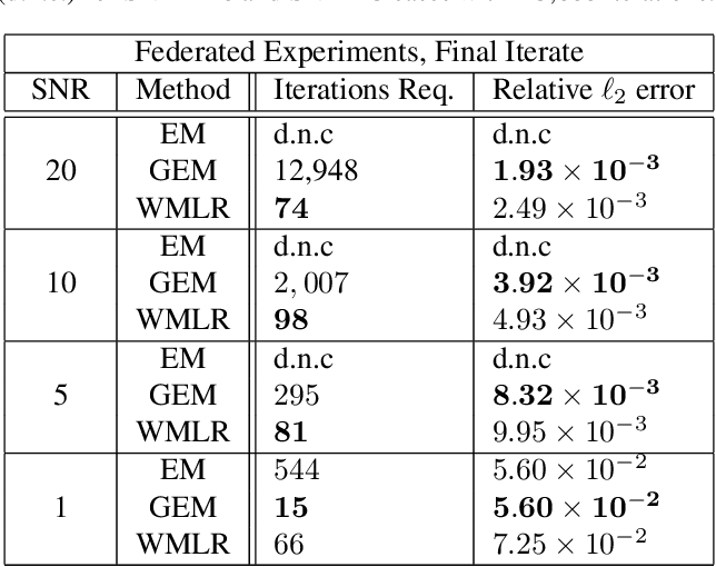 Figure 3 for A Wasserstein Minimax Framework for Mixed Linear Regression