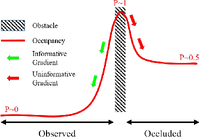 Figure 1 for Stochastic Functional Gradient for Motion Planning in Continuous Occupancy Maps