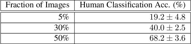 Figure 4 for Overinterpretation reveals image classification model pathologies